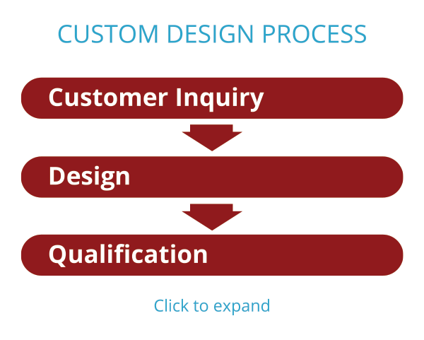Custom Design Process